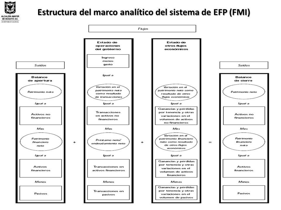 Estructura del marco analítico del sistema de EFP (FMI)