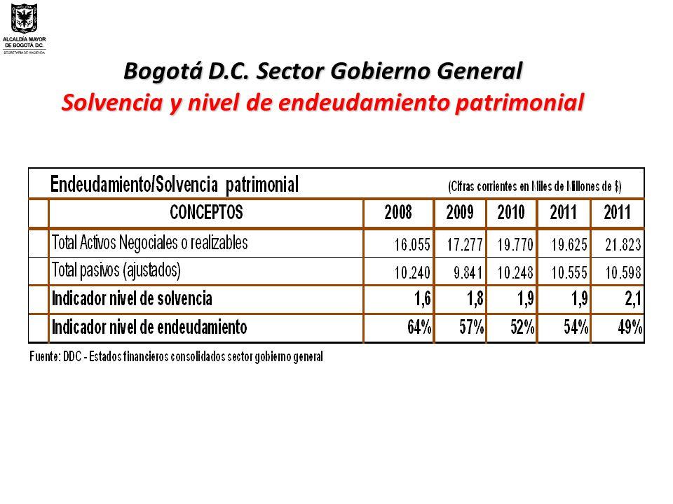 Bogotá D.C. Sector Gobierno General Solvencia y nivel de endeudamiento patrimonial
