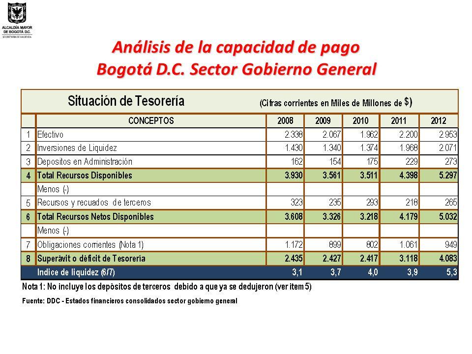 Análisis de la capacidad de pago Bogotá D.C. Sector Gobierno General