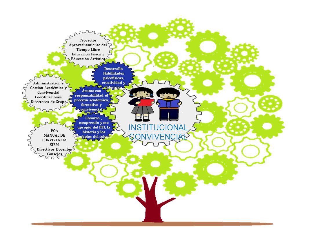 Conozco, comprendo y me apropio del PEI, la historia y los símbolos del colegio Asumo con responsabilidad el proceso académico, formativo y convivencial Desarrollo Habilidades psicofísicas, creatividad y liderazgo POA MANUAL DE CONVIVENCIA SIEM Directivos Docentes Consejos Proyectos Aprovechamiento del Tiempo Libre Educación Física y Educación Artística Administración y Gestión Académica y Convivencial Coordinaciones Directores de Grupo INSTITUCIONAL CONVIVENCIAL