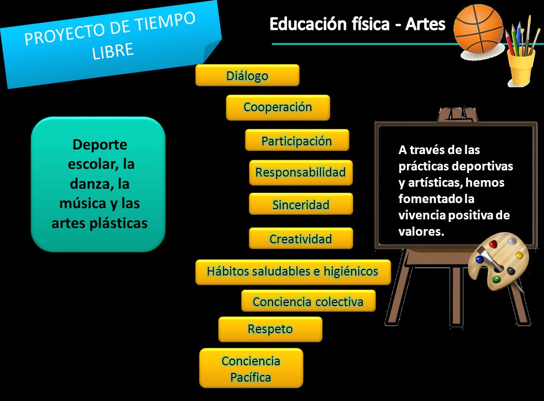 PROYECTO DE TIEMPO LIBRE Deporte escolar, la danza, la música y las artes plásticas A través de las prácticas deportivas y artísticas, hemos fomentado