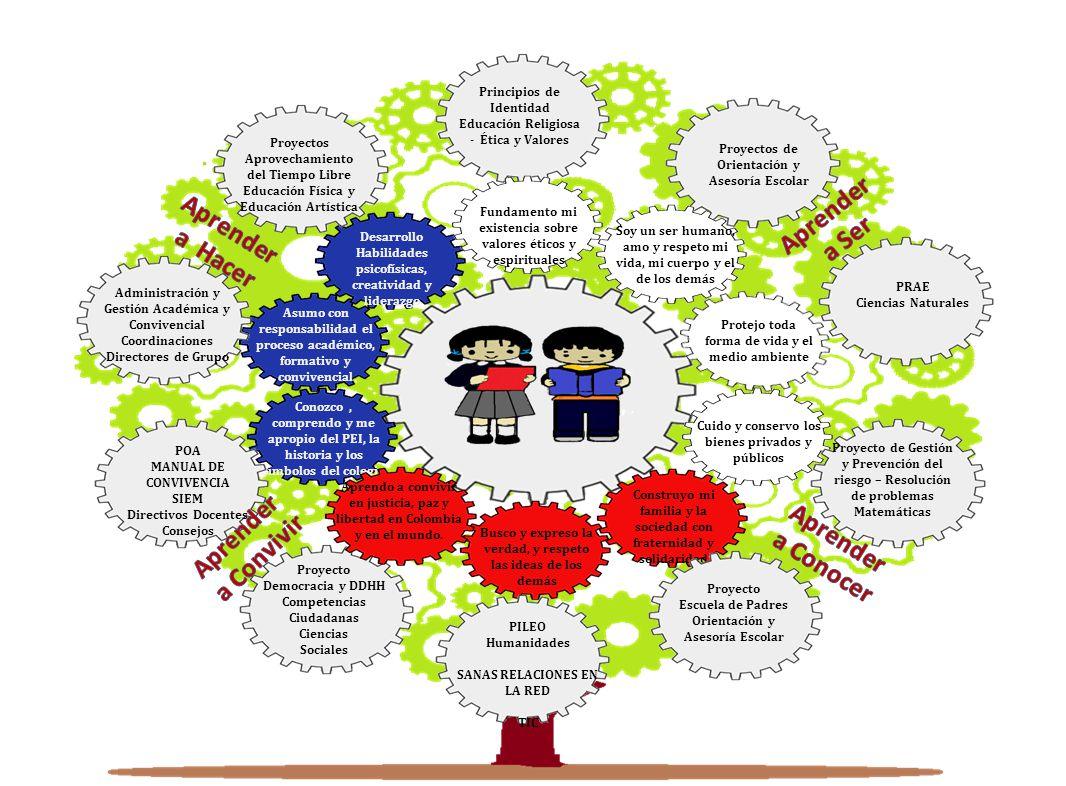 Cuido y conservo los bienes privados y públicos Busco y expreso la verdad, y respeto las ideas de los demás Conozco, comprendo y me apropio del PEI, la historia y los símbolos del colegio Construyo mi familia y la sociedad con fraternidad y solidaridad Asumo con responsabilidad el proceso académico, formativo y convivencial Desarrollo Habilidades psicofísicas, creatividad y liderazgo Principios de Identidad Educación Religiosa - Ética y Valores Proyectos de Orientación y Asesoría Escolar PRAE Ciencias Naturales Proyecto de Gestión y Prevención del riesgo – Resolución de problemas Matemáticas Proyecto Escuela de Padres Orientación y Asesoría Escolar PILEO Humanidades SANAS RELACIONES EN LA RED TIC Proyecto Democracia y DDHH Competencias Ciudadanas Ciencias Sociales POA MANUAL DE CONVIVENCIA SIEM Directivos Docentes Consejos Proyectos Aprovechamiento del Tiempo Libre Educación Física y Educación Artística Administración y Gestión Académica y Convivencial Coordinaciones Directores de Grupo Aprendo a convivir en justicia, paz y libertad en Colombia y en el mundo.