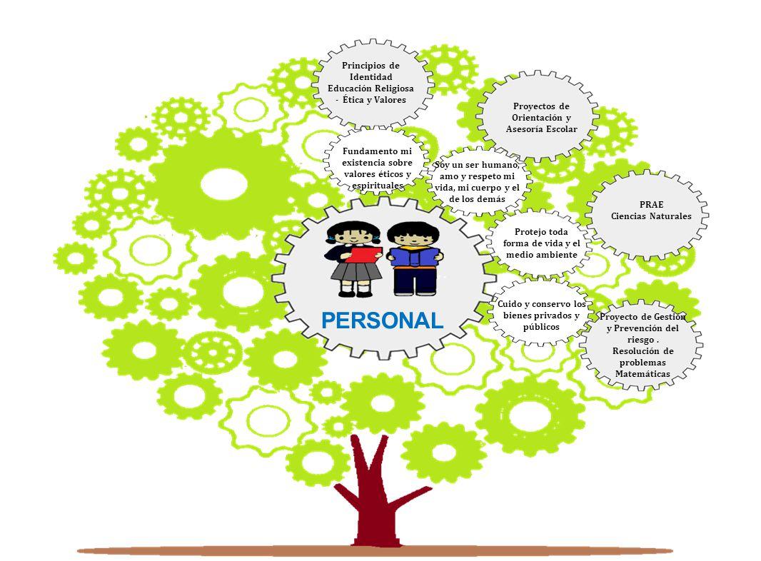 Cuido y conservo los bienes privados y públicos Principios de Identidad Educación Religiosa - Ética y Valores Proyectos de Orientación y Asesoría Esco