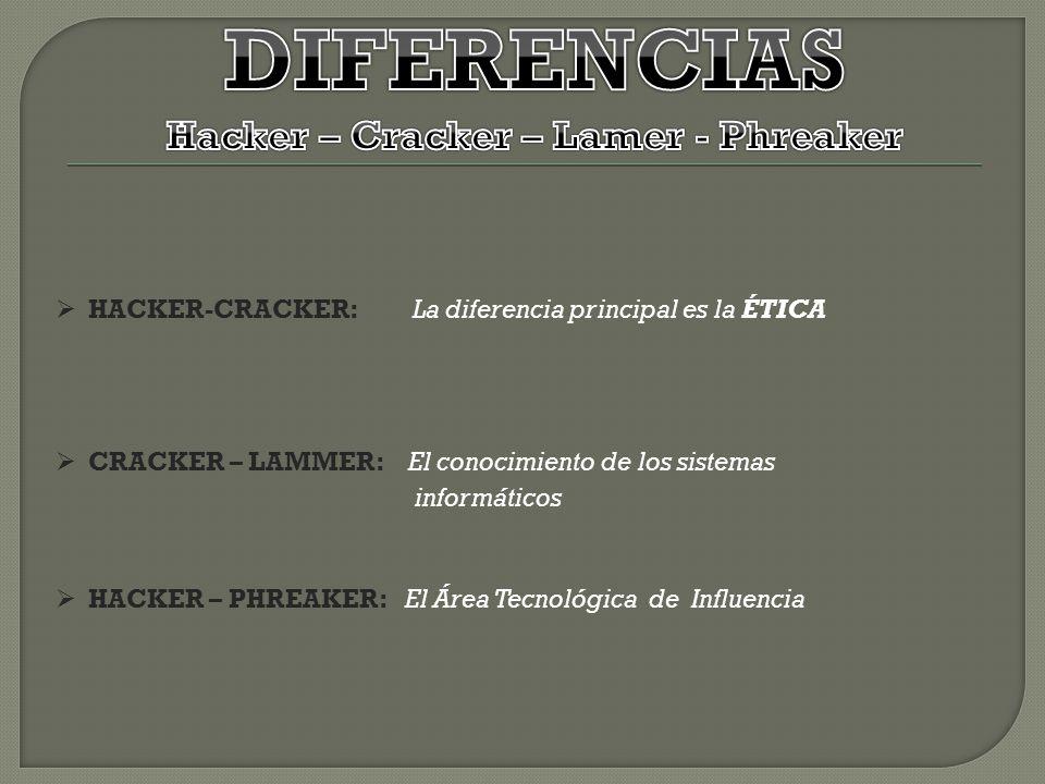 HACKER-CRACKER: La diferencia principal es la ÉTICA CRACKER – LAMMER: El conocimiento de los sistemas informáticos HACKER – PHREAKER: El Área Tecnológ