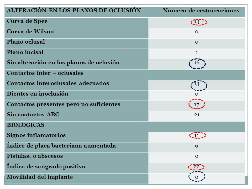 ALTERACIÓN EN LOS PLANOS DE OCLUSIÓN Número de restauraciones Curva de Spee13 Curva de Wilson0 Plano oclusal0 Plano incisal1 Sin alteración en los pla
