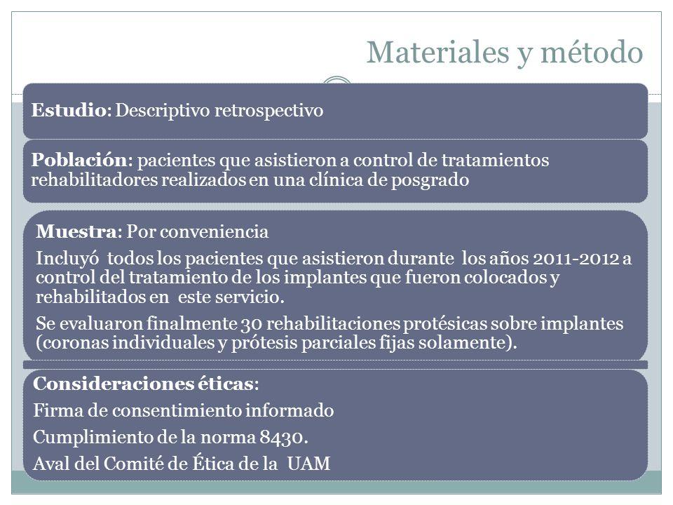Materiales y método Estudio: Descriptivo retrospectivo Población: pacientes que asistieron a control de tratamientos rehabilitadores realizados en una