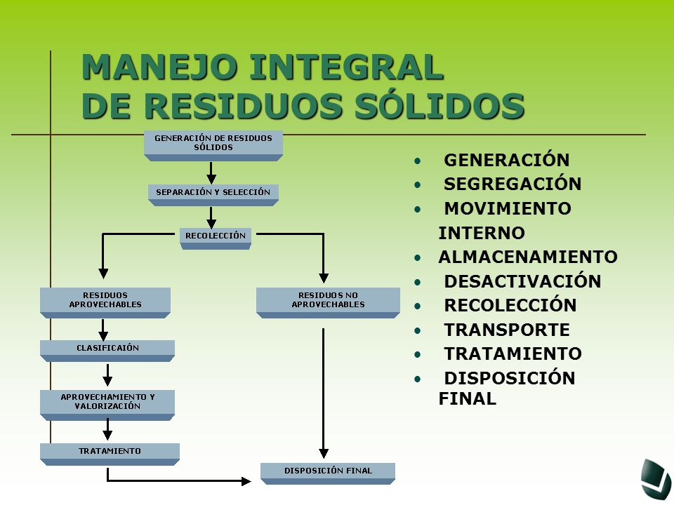 MANEJO INTEGRAL DE RESIDUOSS Ó LIDOS MANEJO INTEGRAL DE RESIDUOS S Ó LIDOS GENERACIÓN SEGREGACIÓN MOVIMIENTO INTERNO ALMACENAMIENTO DESACTIVACIÓN RECO