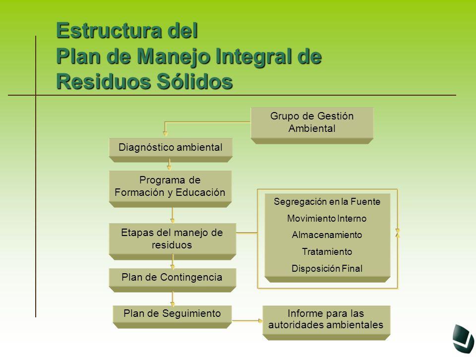 Estructura del Plan de Manejo Integral de Residuos Sólidos Grupo de Gestión Ambiental Diagnóstico ambiental Etapas del manejo de residuos Plan de Segu