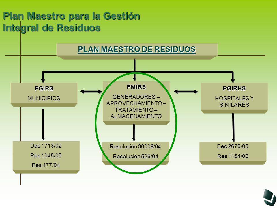 PMIRS Residencial Comercial Institucional Industrial De servicios