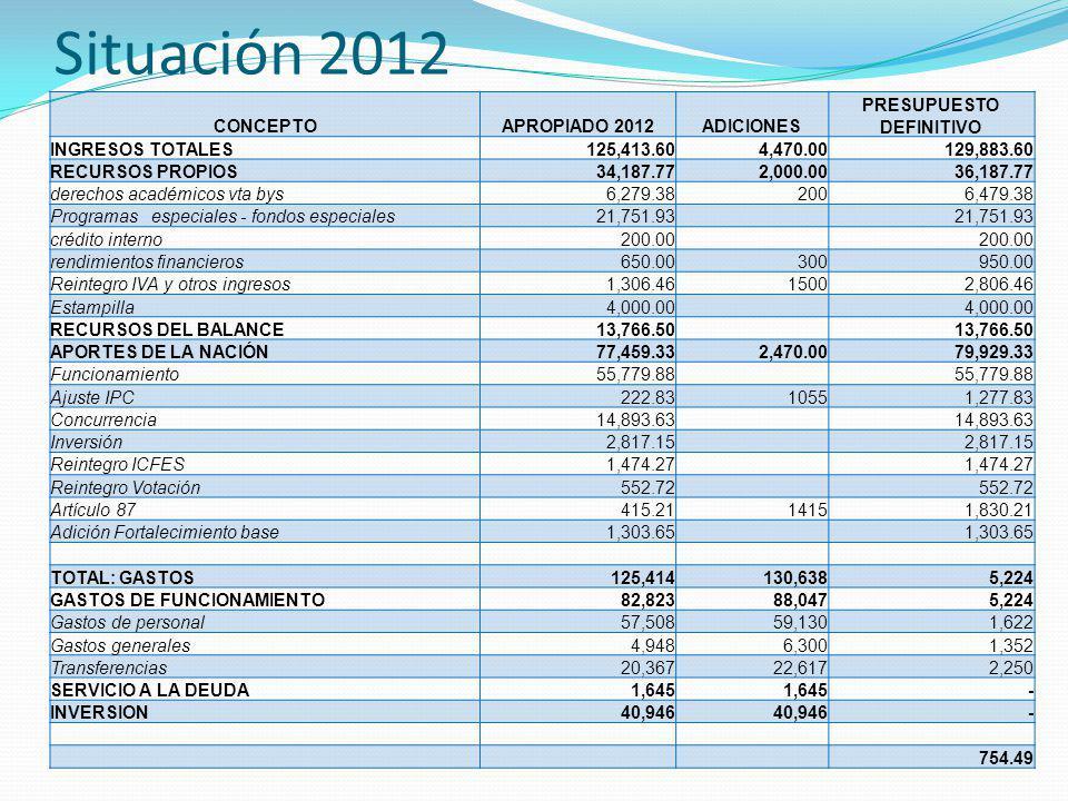 Situación 2012 CONCEPTOAPROPIADO 2012ADICIONES PRESUPUESTO DEFINITIVO INGRESOS TOTALES 125,413.60 4,470.00 129,883.60 RECURSOS PROPIOS 34,187.77 2,000.00 36,187.77 derechos académicos vta bys 6,279.38200 6,479.38 Programas especiales - fondos especiales 21,751.93 crédito interno 200.00 rendimientos financieros 650.00300 950.00 Reintegro IVA y otros ingresos 1,306.461500 2,806.46 Estampilla 4,000.00 RECURSOS DEL BALANCE 13,766.50 APORTES DE LA NACIÓN 77,459.33 2,470.00 79,929.33 Funcionamiento 55,779.88 Ajuste IPC 222.831055 1,277.83 Concurrencia 14,893.63 Inversión 2,817.15 Reintegro ICFES 1,474.27 Reintegro Votación 552.72 Artículo 87 415.211415 1,830.21 Adición Fortalecimiento base 1,303.65 TOTAL: GASTOS 125,414 130,638 5,224 GASTOS DE FUNCIONAMIENTO 82,823 88,047 5,224 Gastos de personal 57,508 59,130 1,622 Gastos generales 4,948 6,300 1,352 Transferencias 20,367 22,617 2,250 SERVICIO A LA DEUDA 1,645 - INVERSION 40,946 - 754.49
