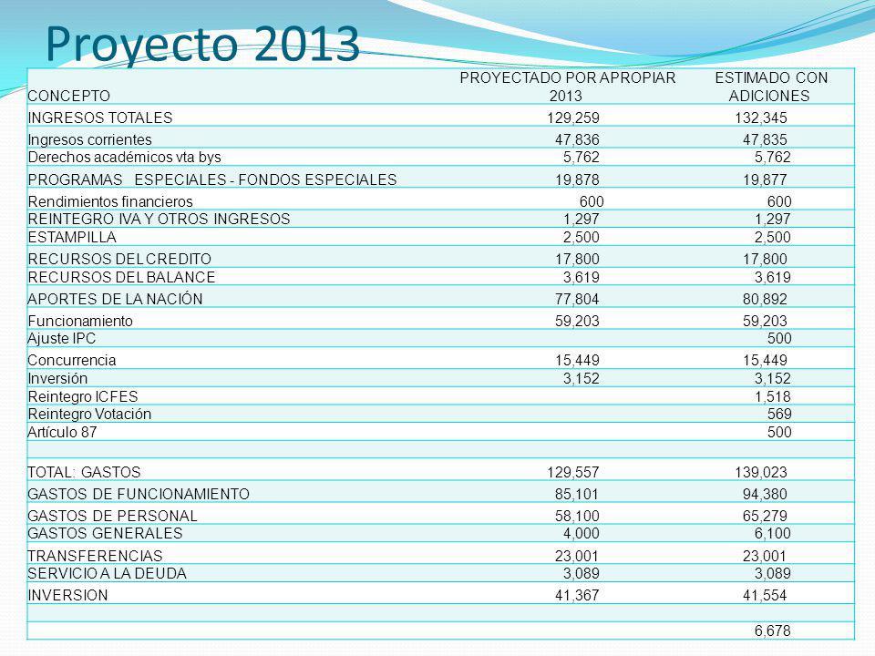 Proyecto 2013 CONCEPTO PROYECTADO POR APROPIAR 2013 ESTIMADO CON ADICIONES INGRESOS TOTALES 129,259 132,345 Ingresos corrientes 47,836 47,835 Derechos académicos vta bys 5,762 PROGRAMAS ESPECIALES - FONDOS ESPECIALES 19,878 19,877 Rendimientos financieros 600 REINTEGRO IVA Y OTROS INGRESOS 1,297 ESTAMPILLA 2,500 RECURSOS DEL CREDITO 17,800 RECURSOS DEL BALANCE 3,619 APORTES DE LA NACIÓN 77,804 80,892 Funcionamiento 59,203 Ajuste IPC 500 Concurrencia 15,449 Inversión 3,152 Reintegro ICFES 1,518 Reintegro Votación 569 Artículo 87 500 TOTAL: GASTOS 129,557 139,023 GASTOS DE FUNCIONAMIENTO 85,101 94,380 GASTOS DE PERSONAL 58,100 65,279 GASTOS GENERALES 4,000 6,100 TRANSFERENCIAS 23,001 SERVICIO A LA DEUDA 3,089 INVERSION 41,367 41,554 6,678