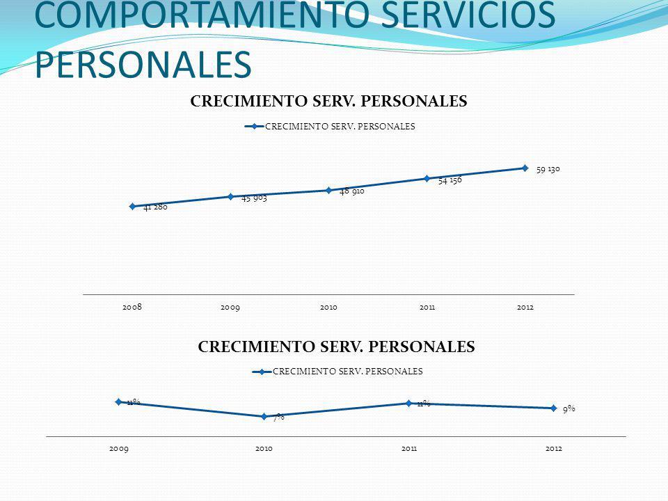 COMPORTAMIENTO SERVICIOS PERSONALES