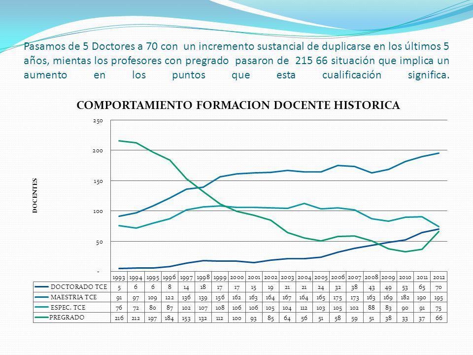 Pasamos de 5 Doctores a 70 con un incremento sustancial de duplicarse en los últimos 5 años, mientas los profesores con pregrado pasaron de 215 66 sit