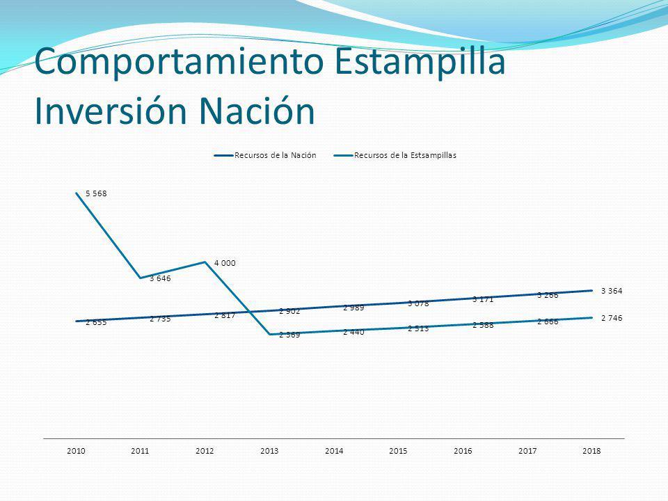 Comportamiento Estampilla Inversión Nación