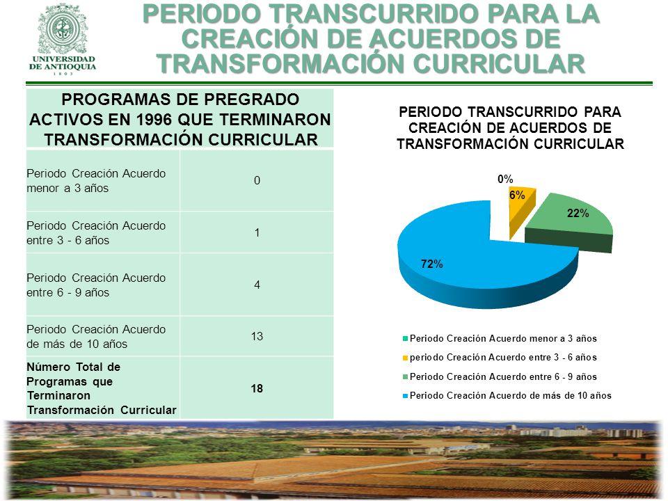 PROGRAMAS DE PREGRADO ACTIVOS EN 1996 QUE TERMINARON TRANSFORMACIÓN CURRICULAR Periodo Creación Acuerdo menor a 3 años 0 Periodo Creación Acuerdo entr