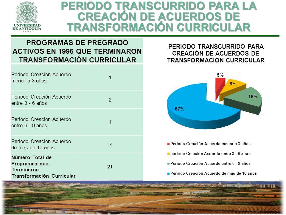 PROGRAMAS DE PREGRADO ACTIVOS EN 1996 QUE TERMINARON TRANSFORMACIÓN CURRICULAR Periodo Creación Acuerdo menor a 3 años 1 Periodo Creación Acuerdo entr