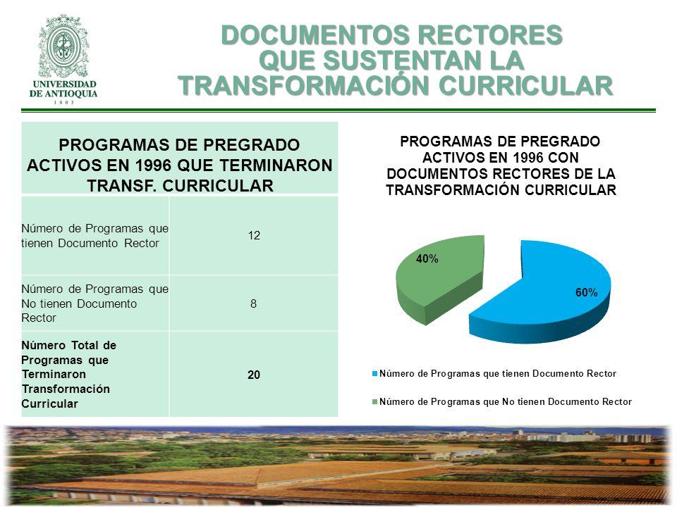 PROGRAMAS DE PREGRADO ACTIVOS EN 1996 QUE TERMINARON TRANSF. CURRICULAR Número de Programas que tienen Documento Rector 12 Número de Programas que No