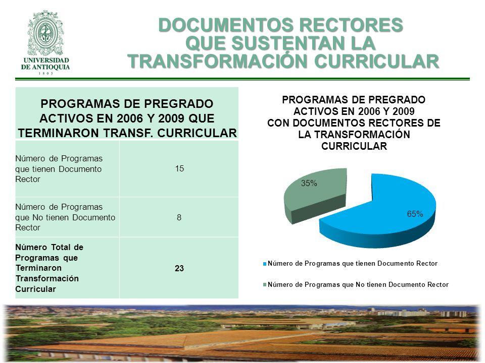 PROGRAMAS DE PREGRADO ACTIVOS EN 2006 Y 2009 QUE TERMINARON TRANSF. CURRICULAR Número de Programas que tienen Documento Rector 15 Número de Programas