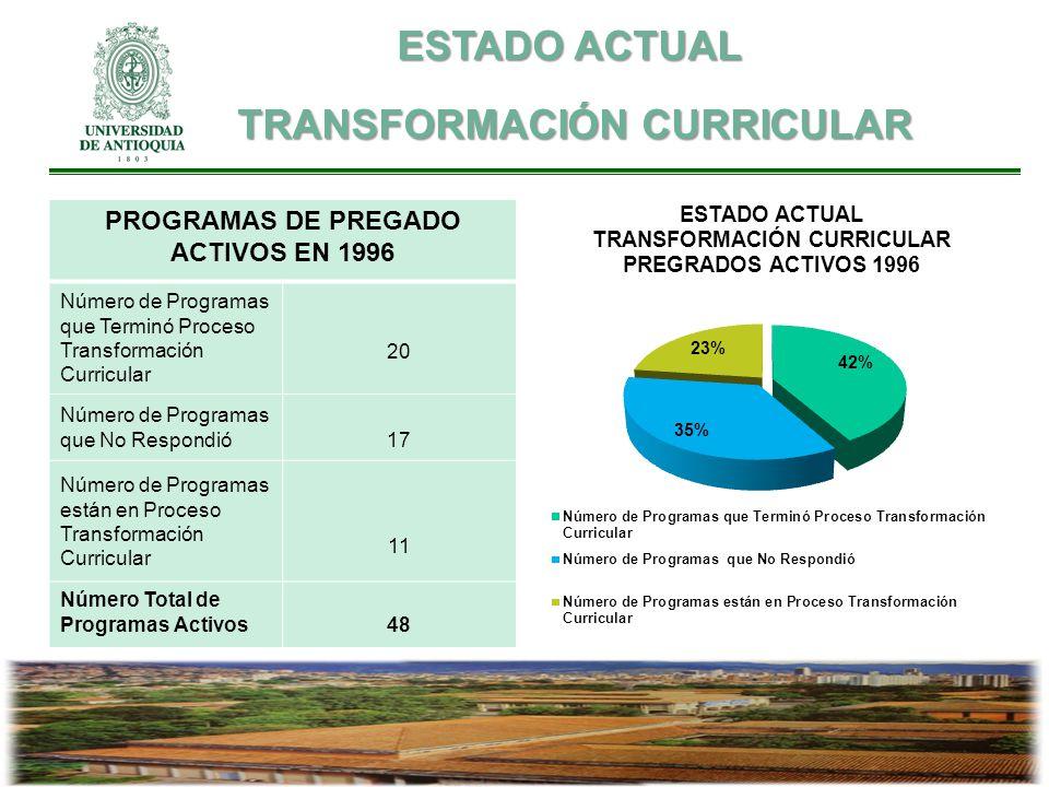 ESTADO ACTUAL TRANSFORMACIÓN CURRICULAR TRANSFORMACIÓN CURRICULAR PROGRAMAS DE PREGADO ACTIVOS EN 1996 Número de Programas que Terminó Proceso Transformación Curricular 20 Número de Programas que No Respondió17 Número de Programas están en Proceso Transformación Curricular 11 Número Total de Programas Activos48