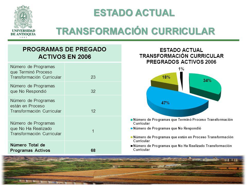 PROGRAMAS DE PREGADO ACTIVOS EN 2006 Número de Programas que Terminó Proceso Transformación Curricular23 Número de Programas que No Respondió32 Número de Programas están en Proceso Transformación Curricular12 Número de Programas que No Ha Realizado Transformación Curricular 1 Número Total de Programas Activos68 ESTADO ACTUAL TRANSFORMACIÓN CURRICULAR TRANSFORMACIÓN CURRICULAR