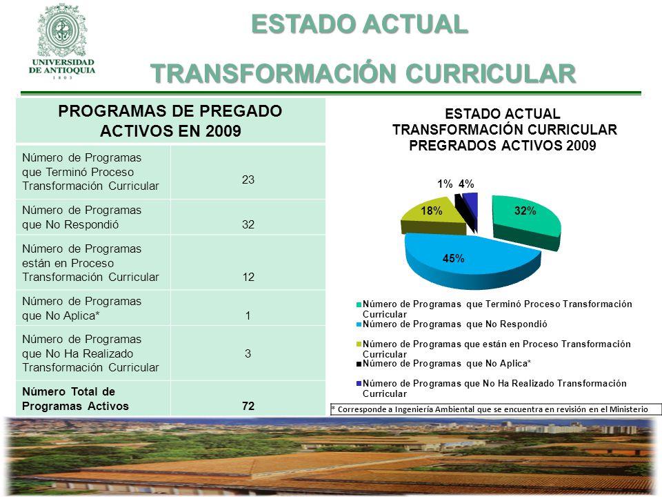 PROGRAMAS DE PREGADO ACTIVOS EN 2009 Número de Programas que Terminó Proceso Transformación Curricular 23 Número de Programas que No Respondió32 Númer