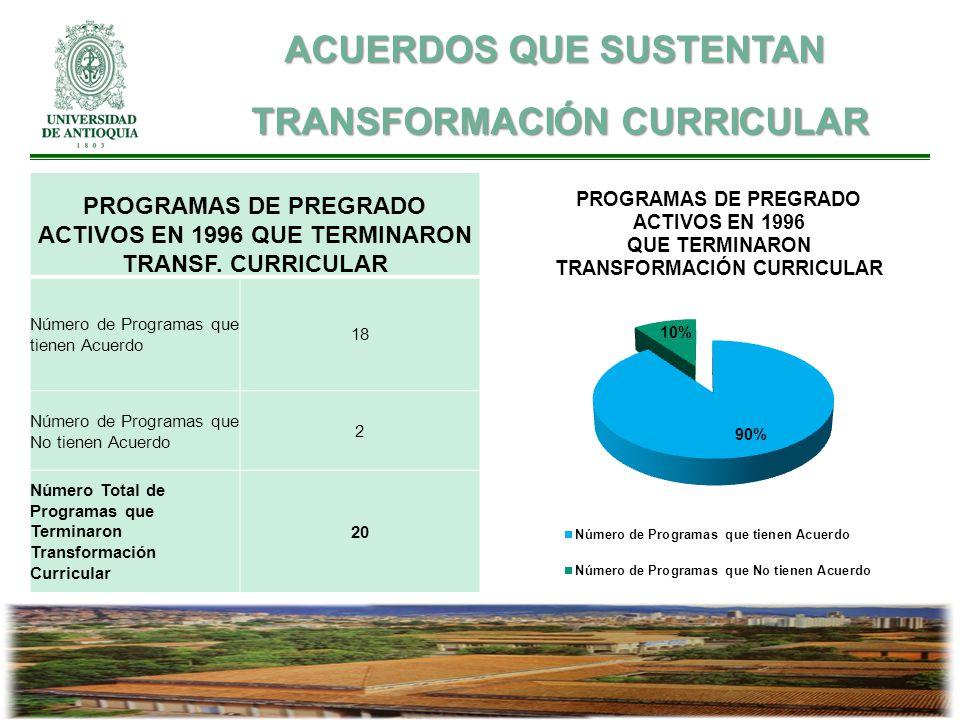 PROGRAMAS DE PREGRADO ACTIVOS EN 1996 QUE TERMINARON TRANSF. CURRICULAR Número de Programas que tienen Acuerdo 18 Número de Programas que No tienen Ac