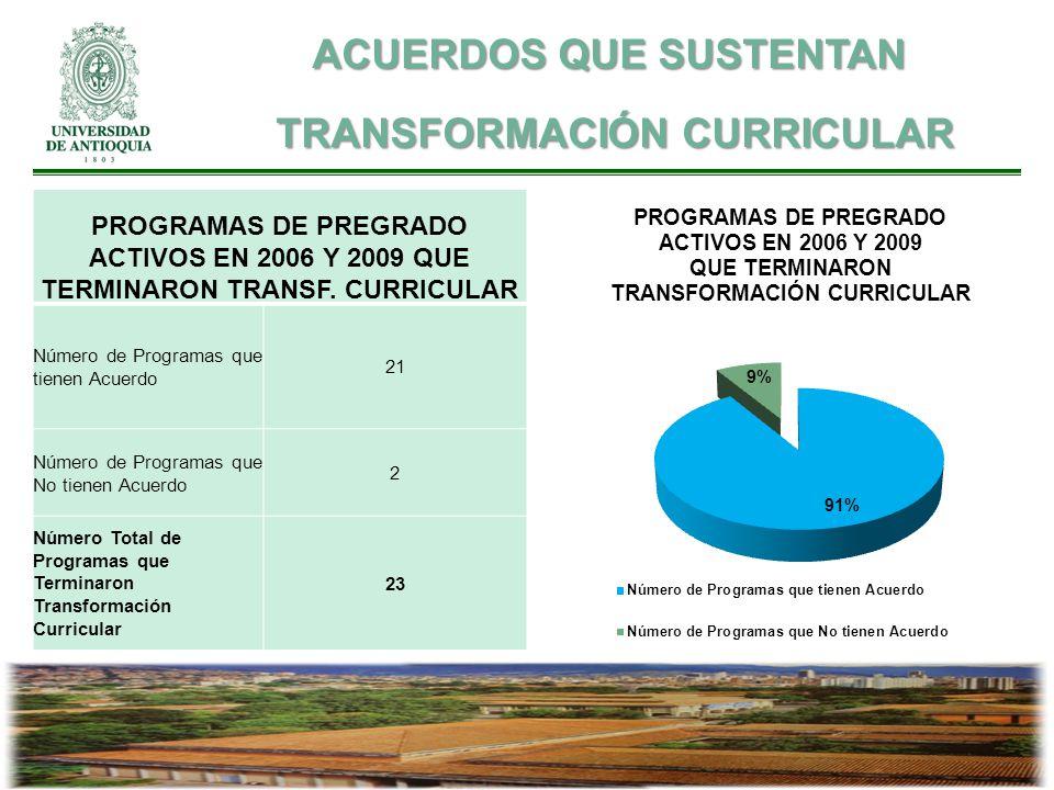 PROGRAMAS DE PREGRADO ACTIVOS EN 2006 Y 2009 QUE TERMINARON TRANSF. CURRICULAR Número de Programas que tienen Acuerdo 21 Número de Programas que No ti