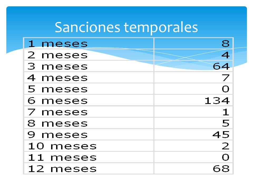Sanciones temporales