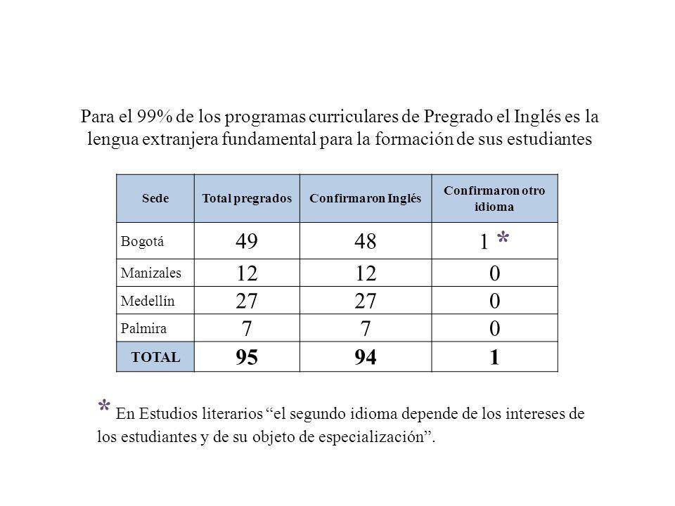 Para el 99% de los programas curriculares de Pregrado el Inglés es la lengua extranjera fundamental para la formación de sus estudiantes SedeTotal pre