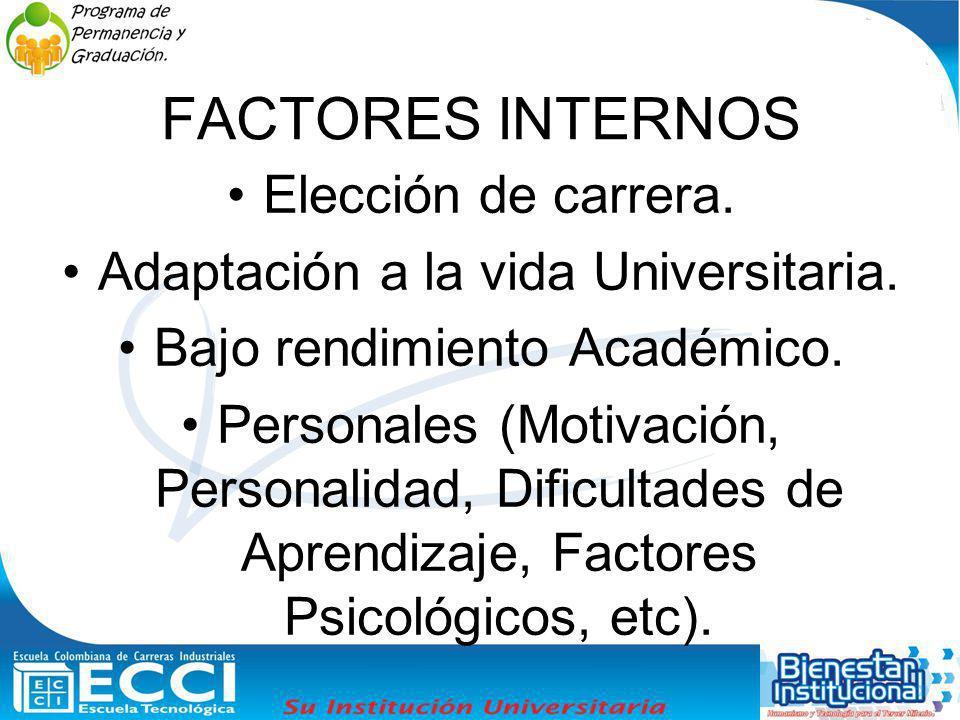 FACTORES INTERNOS Elección de carrera. Adaptación a la vida Universitaria. Bajo rendimiento Académico. Personales (Motivación, Personalidad, Dificulta