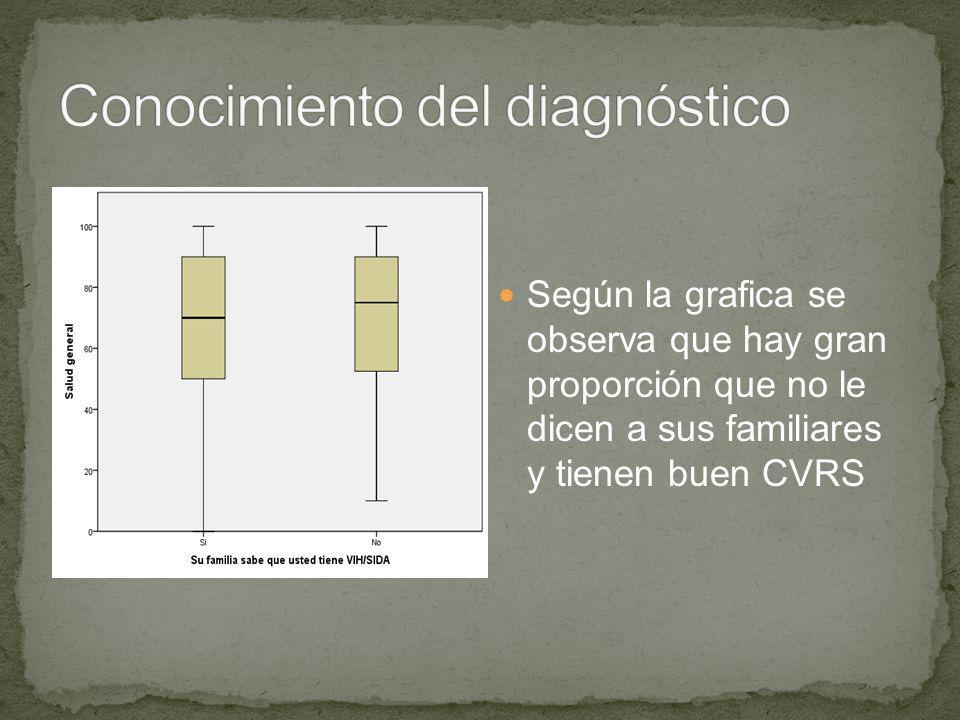 Según la grafica se observa que hay gran proporción que no le dicen a sus familiares y tienen buen CVRS