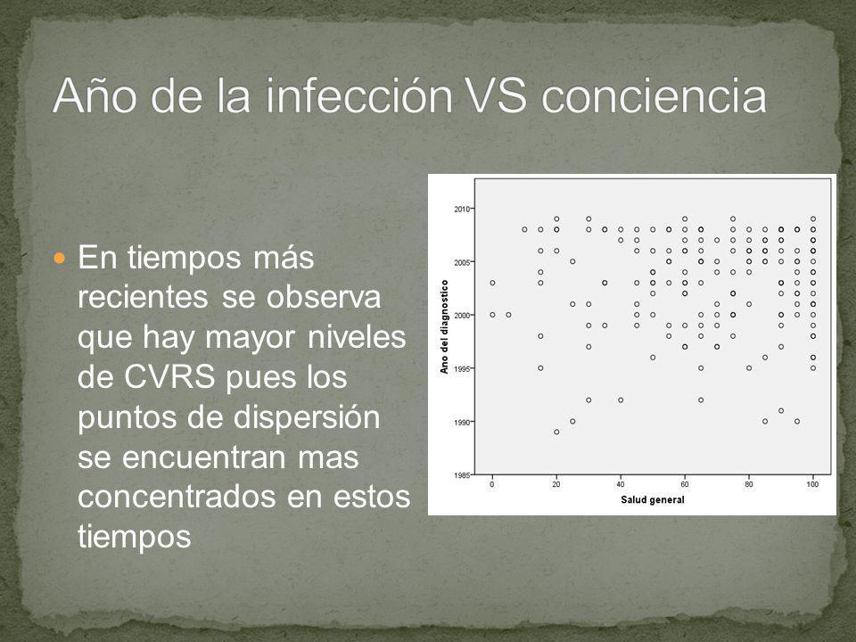 En tiempos más recientes se observa que hay mayor niveles de CVRS pues los puntos de dispersión se encuentran mas concentrados en estos tiempos
