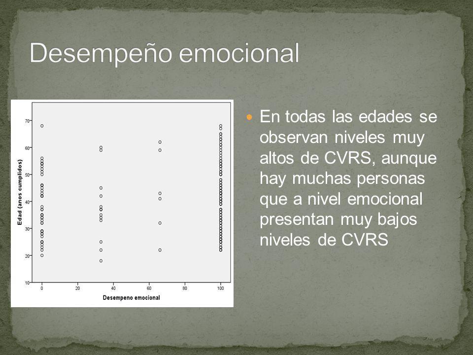 En todas las edades se observan niveles muy altos de CVRS, aunque hay muchas personas que a nivel emocional presentan muy bajos niveles de CVRS