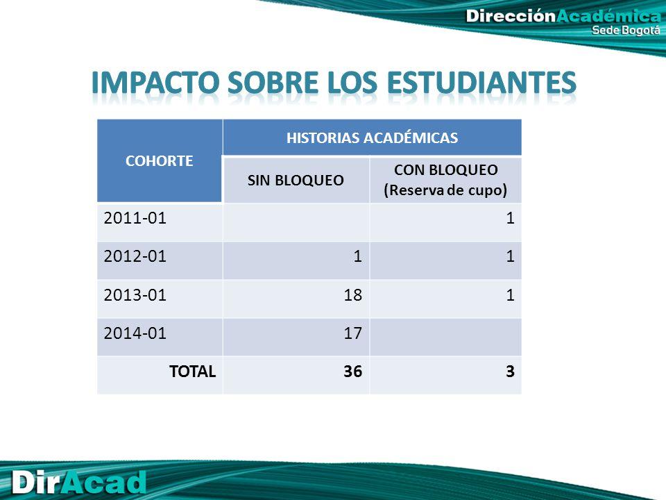 COHORTE HISTORIAS ACADÉMICAS SIN BLOQUEO CON BLOQUEO (Reserva de cupo) 2011-011 2012-0111 2013-01181 2014-0117 TOTAL363