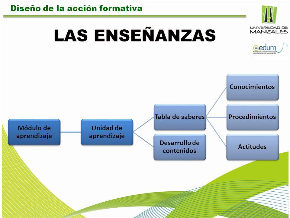 Módulo de aprendizaje Unidad de aprendizaje Tabla de saberesConocimientosProcedimientosActitudes Desarrollo de contenidos