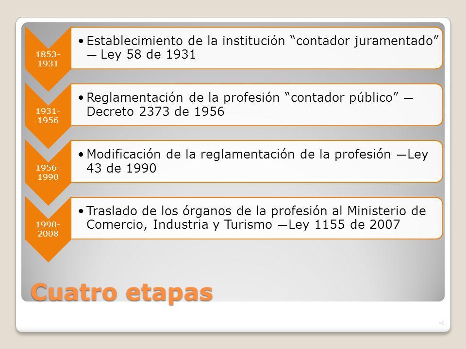Cuatro etapas 1853- 1931 Establecimiento de la institución contador juramentado Ley 58 de 1931 1931- 1956 Reglamentación de la profesión contador públ