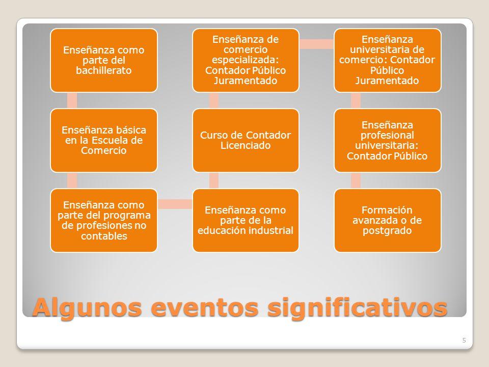 Algunos eventos significativos Enseñanza como parte del bachillerato Enseñanza básica en la Escuela de Comercio Enseñanza como parte del programa de p