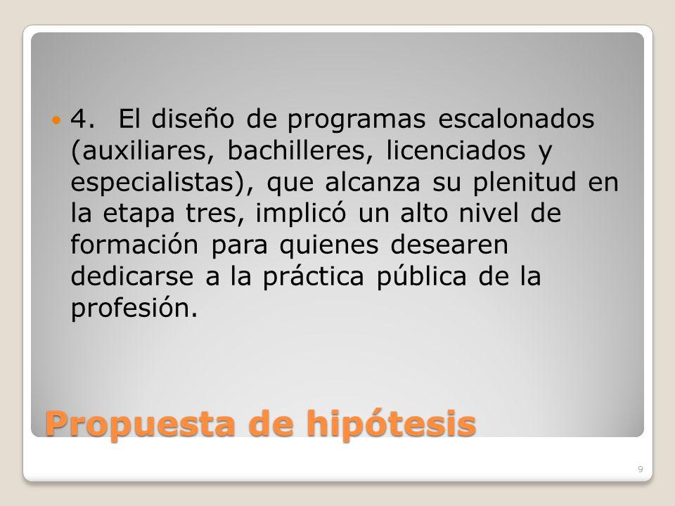 Propuesta de hipótesis 4.El diseño de programas escalonados (auxiliares, bachilleres, licenciados y especialistas), que alcanza su plenitud en la etap