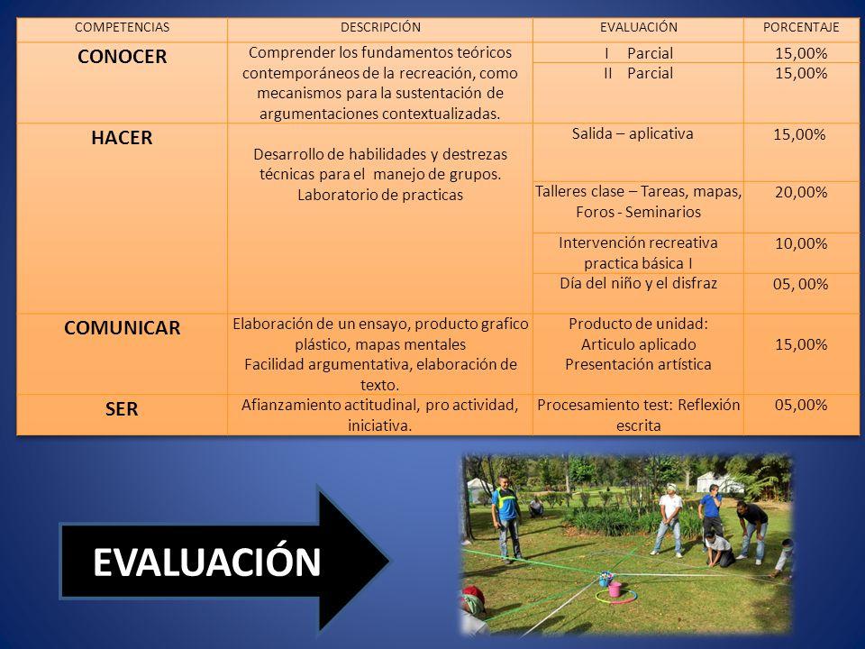 COMPONENTES: SALIDA ACADÉMICA APLICATIVA: Programa Técnico de salida, Desempeño individual (formato de indicadores) – informe individual (Protocolo presentación).
