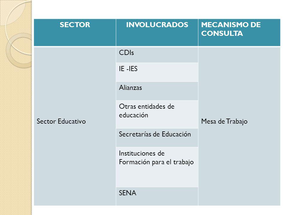 SECTORINVOLUCRADOSMECANISMO DE CONSULTA Sector Educativo CDIs Mesa de Trabajo IE -IES Alianzas Otras entidades de educación Secretarías de Educación I