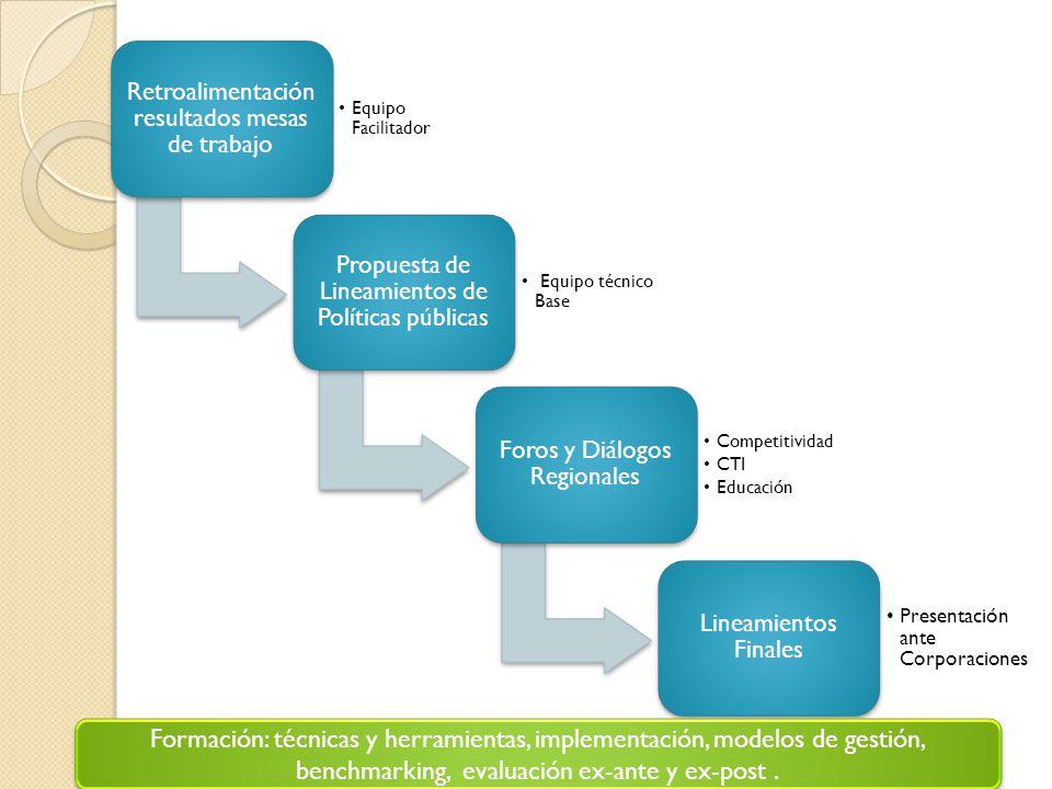 Retroalimentación resultados mesas de trabajo Equipo Facilitador Propuesta de Lineamientos de Políticas públicas Equipo técnico Base Foros y Diálogos
