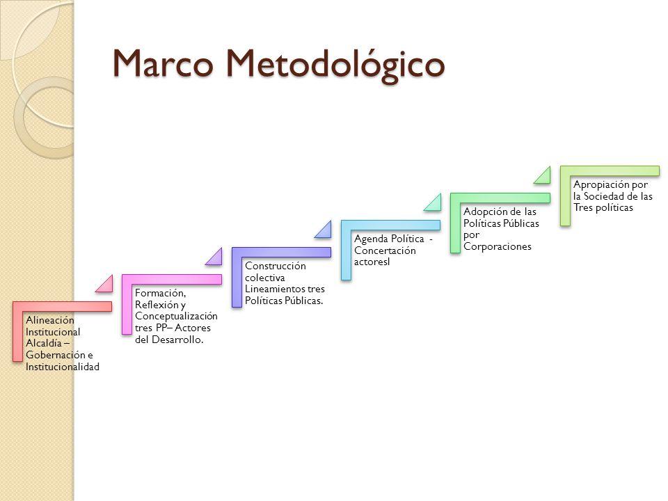 Marco Metodológico Alineación Institucional Alcaldía – Gobernación e Institucionalidad Formación, Reflexión y Conceptualización tres PP– Actores del D