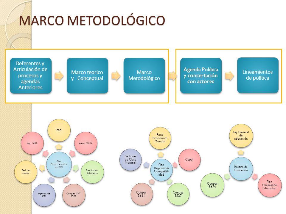 Referentes y Articulación de procesos y agendas Anteriores Marco teorico y Conceptual Marco Metodológico Agenda Política y concertación con actores Li