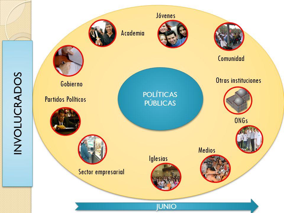 Comunidad Partidos Políticos Gobierno Academia Sector empresarial Otras instituciones ONGs Iglesias Jóvenes Medios INVOLUCRADOS POLÍTICAS PÚBLICAS JUN
