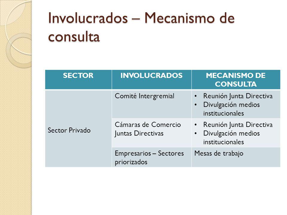 Involucrados – Mecanismo de consulta SECTORINVOLUCRADOSMECANISMO DE CONSULTA Sector Privado Comité Intergremial Reunión Junta Directiva Divulgación me