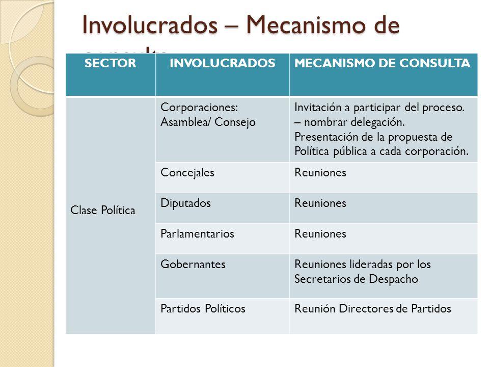 Involucrados – Mecanismo de consulta SECTORINVOLUCRADOSMECANISMO DE CONSULTA Clase Política Corporaciones: Asamblea/ Consejo Invitación a participar d