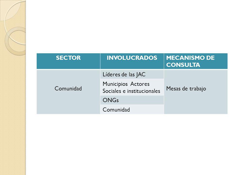 SECTORINVOLUCRADOSMECANISMO DE CONSULTA Comunidad Líderes de las JAC Mesas de trabajo Municipios Actores Sociales e institucionales ONGs Comunidad