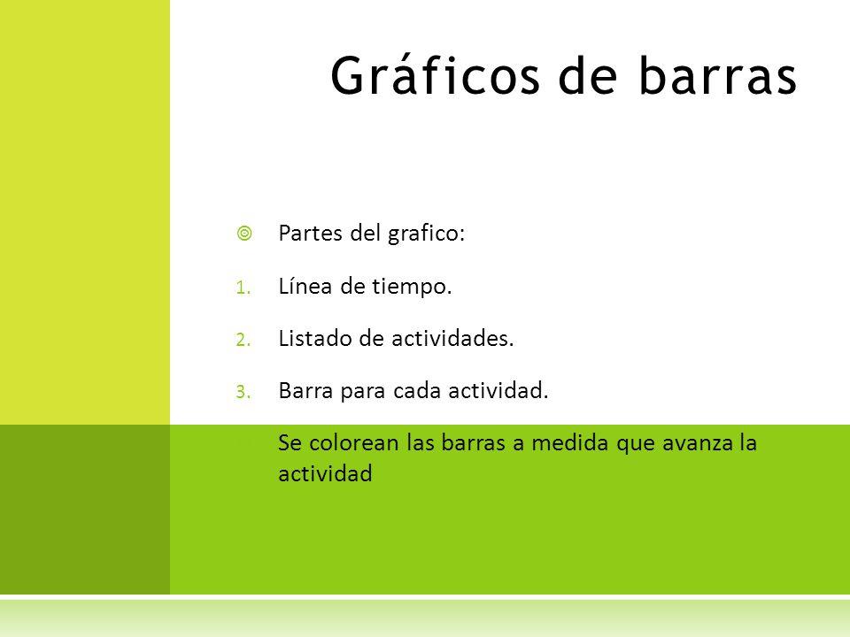 Gráficos de barras Partes del grafico: 1. Línea de tiempo. 2. Listado de actividades. 3. Barra para cada actividad. Se colorean las barras a medida qu