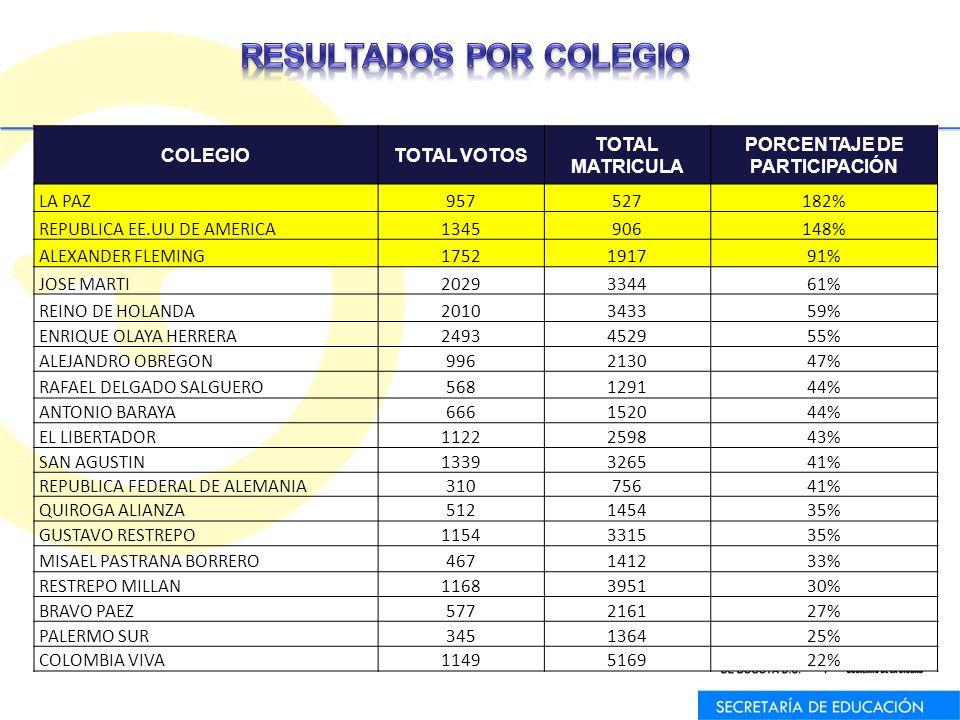 COLEGIOTOTAL VOTOS TOTAL MATRICULA PORCENTAJE DE PARTICIPACIÓN LA PAZ957527182% REPUBLICA EE.UU DE AMERICA1345906148% ALEXANDER FLEMING1752191791% JOSE MARTI2029334461% REINO DE HOLANDA2010343359% ENRIQUE OLAYA HERRERA2493452955% ALEJANDRO OBREGON996213047% RAFAEL DELGADO SALGUERO568129144% ANTONIO BARAYA666152044% EL LIBERTADOR1122259843% SAN AGUSTIN1339326541% REPUBLICA FEDERAL DE ALEMANIA31075641% QUIROGA ALIANZA512145435% GUSTAVO RESTREPO1154331535% MISAEL PASTRANA BORRERO467141233% RESTREPO MILLAN1168395130% BRAVO PAEZ577216127% PALERMO SUR345136425% COLOMBIA VIVA1149516922%