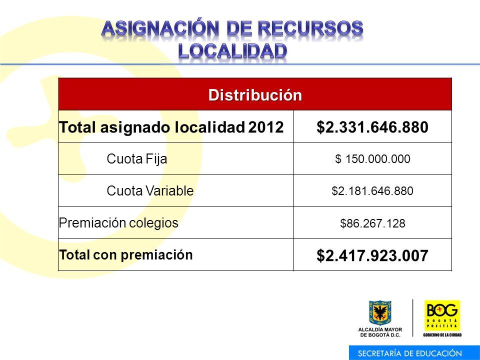 Oficina Asesora de Planeación – Equipo de Trabajo de Programas y ProyectosDistribución Total asignado localidad 2012$2.331.646.880 Cuota Fija $ 150.000.000 Cuota Variable $2.181.646.880 Premiación colegios $86.267.128 Total con premiación $2.417.923.007